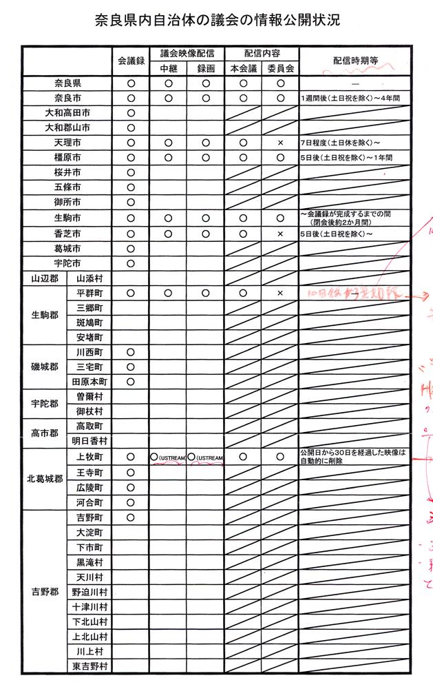 奈良県内インターネット議会実施自治体
