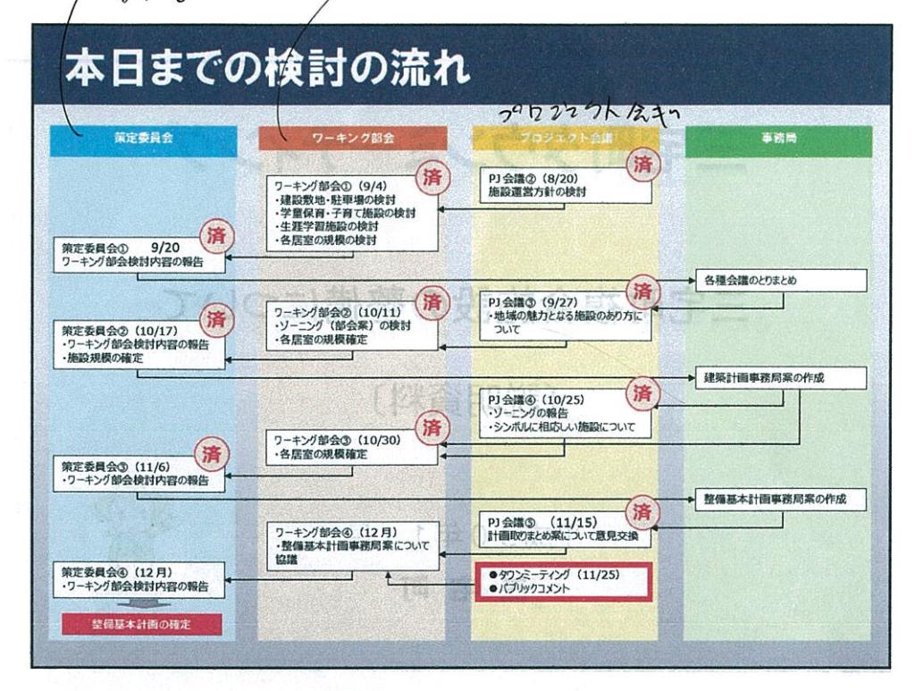 平成30年11月25日(日) 午前10時より 「三宅町複合施設の整備について」開催されたタウンミーティングで配布の資料から抜粋